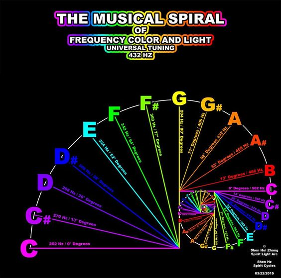 432Hz Golden Mean tuning system... / Sacred Geometry <3: