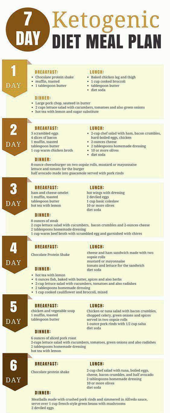 7 Days Of Ketogenic Diet Meal Plan Detox Juice Recipes Diet Meal Plans Ketogenic Diet Meal Plan Keto Diet Meal Plan