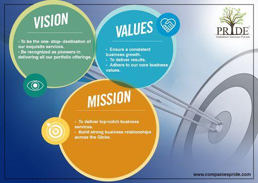 Pin On Marketing Goals
