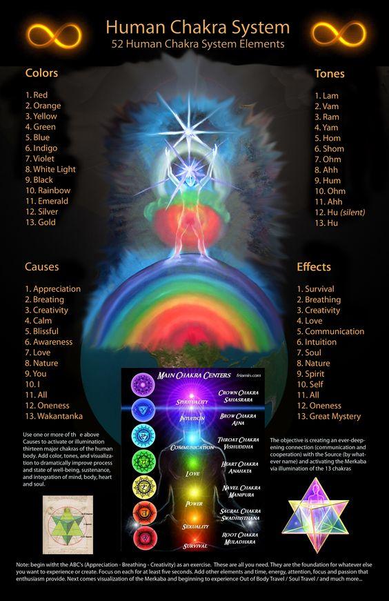 Chakras and Dimensions – Kea0