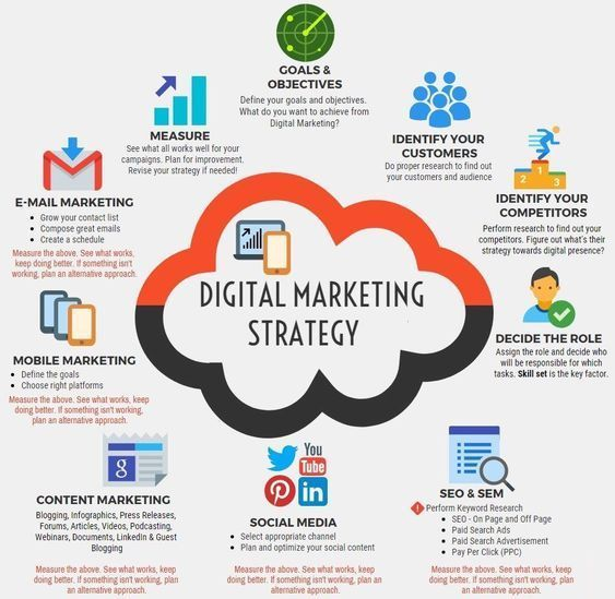 How To Plan A Digital Marketing Strategy Step By Step