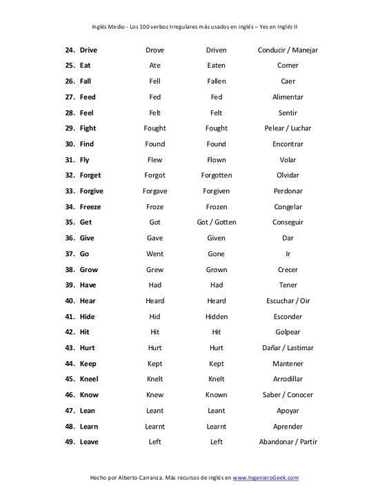 Lista De Los 100 Verbos Irregulares Mas Usados En Ingles Lista De Verbos Ingles Verbos Irregulares Verbos Irregulares Ingles