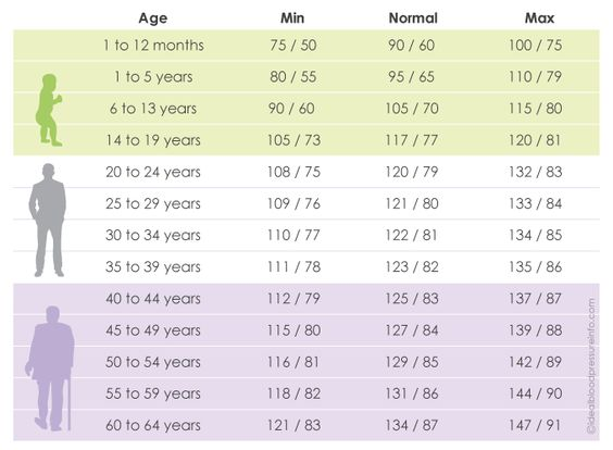 blood pressure reading charts | Blood Pressure Chart By Age: Check Out What Should Your BP Be
