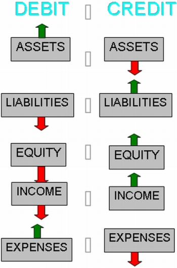 The Five Elements of Accounting (Debits & Credits)