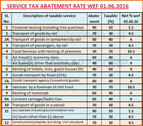 service tax chart 2015 16 pdf: Pin by manjunatha kamanna on new s t pinterest farmers