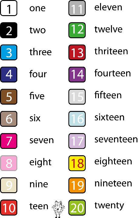 Números del 1 al 20 con sus nombres en inglés.
