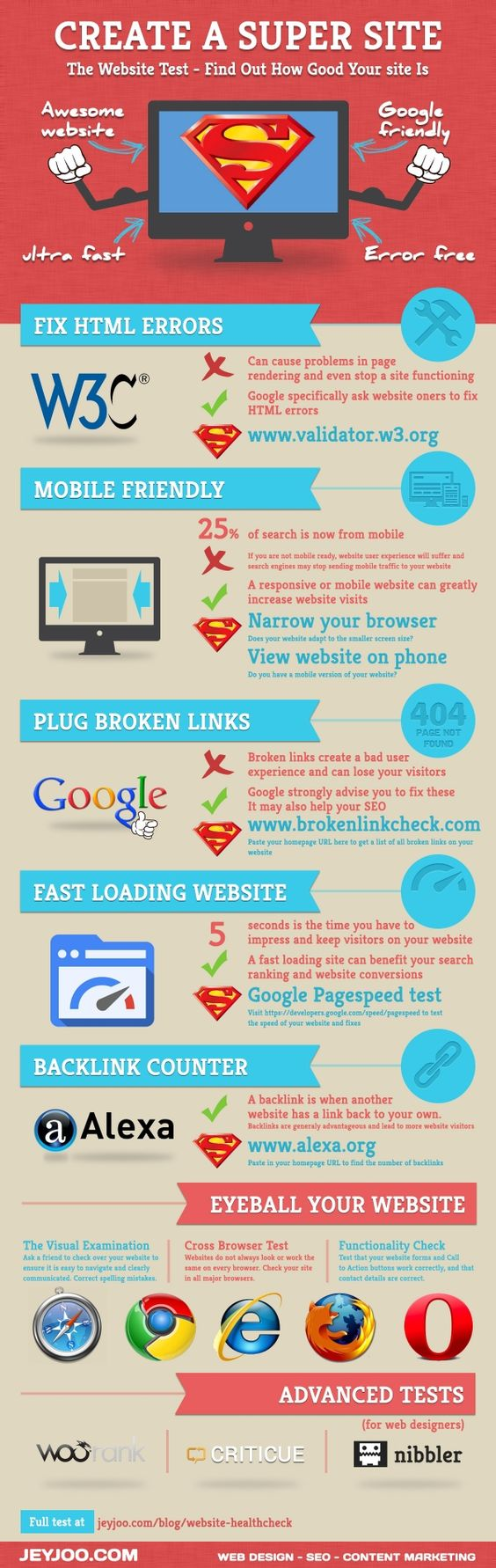 The Website Health Check (infographic)