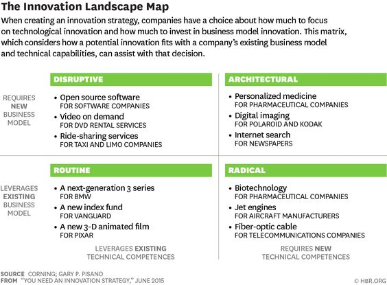 You Need An Innovation Strategy Landscapes The Only Way