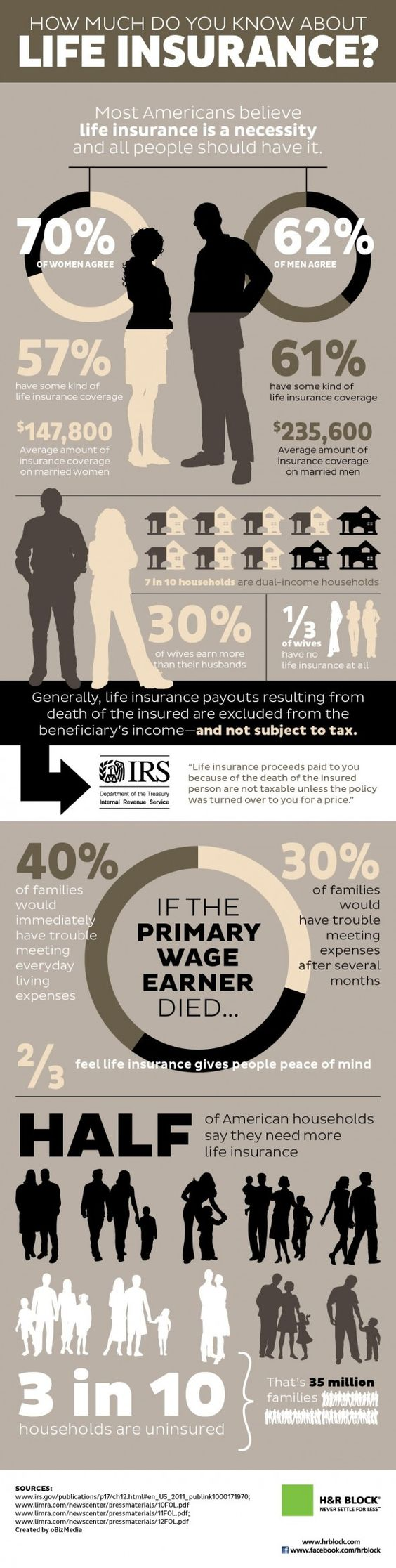 #INFOGRAPHIC: HOW MUCH DO YOU KNOW ABOUT LIFE INSURANCE?