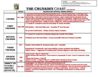 causes and effects of the crusades essay Causes and effects of the persian gulf war the persian gulf war, often referred to as operation desert storm, was perhaps one of the most successful war campaigns in the history of warfare saddam hussein, leader of iraq, invaded kuwait in 1990.