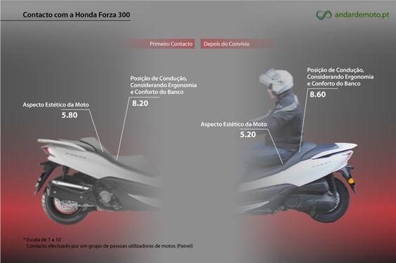 Honda Forza 300 em números