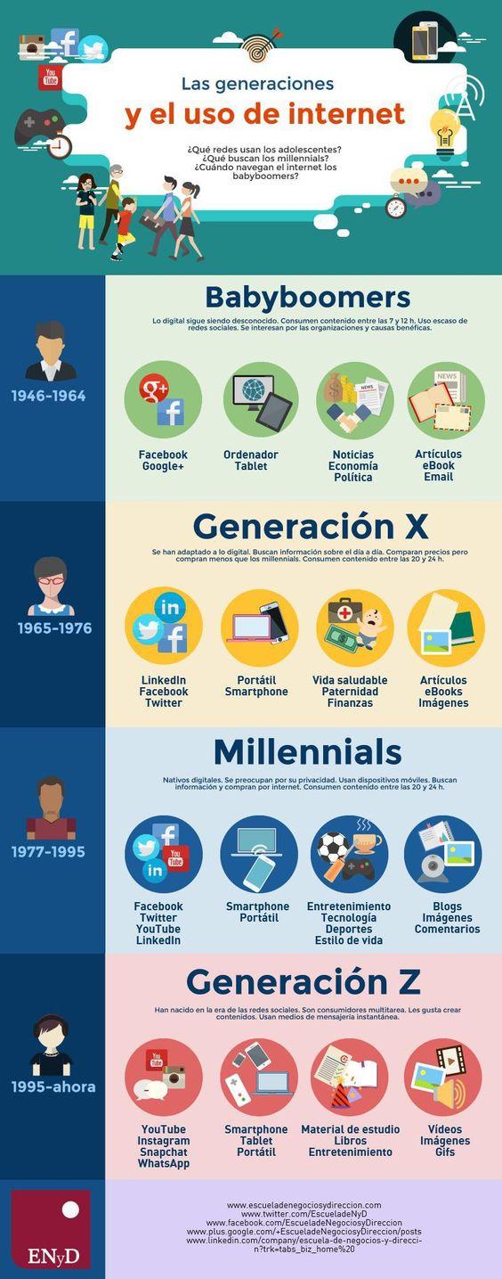 Interesante infografía sobre el uso de Internet por generaciones en la actualidad. Cada rango de edades hace un uso diferente de la red, descúbrelo.