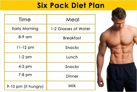 The Ideal Six Pack Diet Plan For Men Workout, Exercises and - diet chart