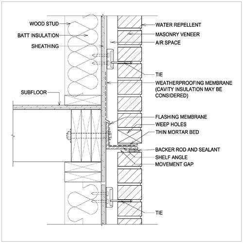 Stud Wall Construction Details : Brick wall detail housing core iii pinterest