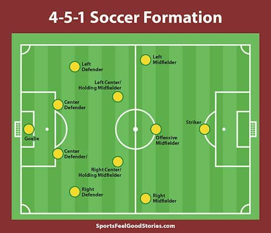 Know Your Soccer Positions Responsibilities And Formations In 2020 Soccer Positions Soccer Soccer Quotes