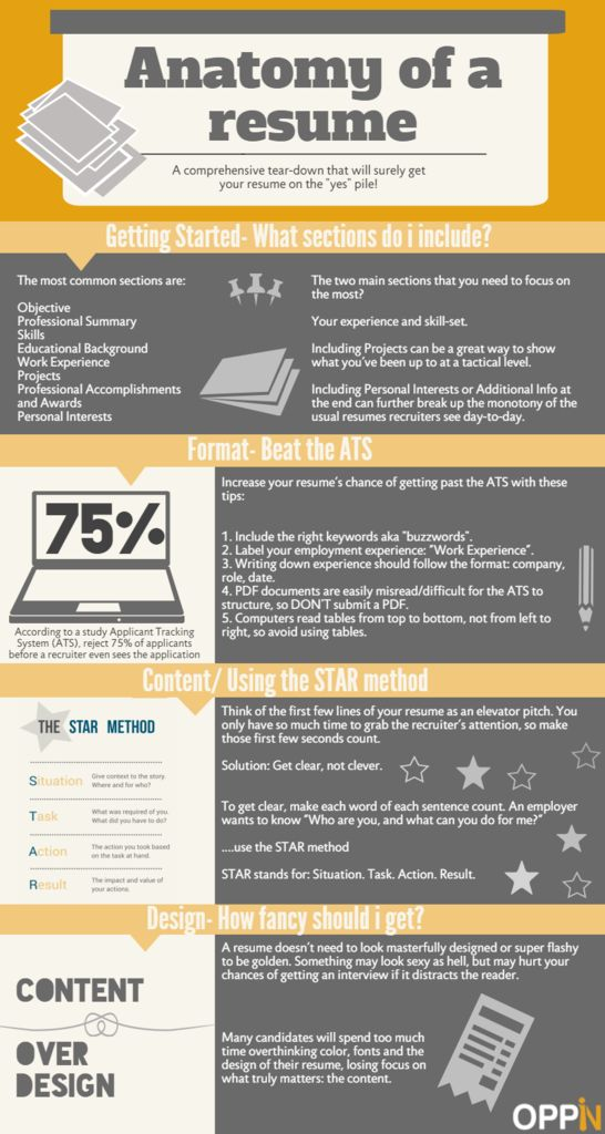 Land yourself that #dreamjob with this comprehensive break-down - star method resume