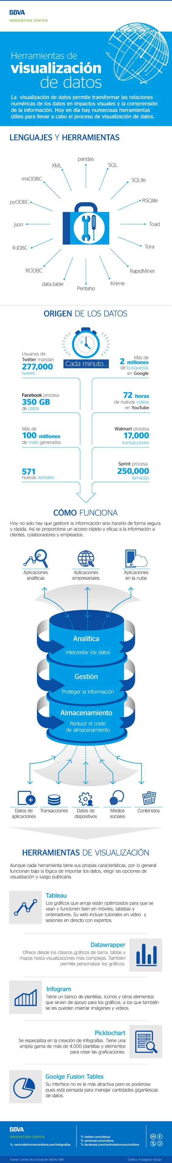 #Infografía: Visualización de datos