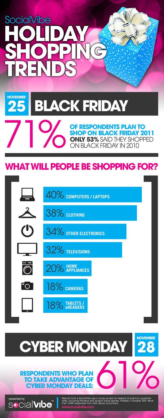 Holiday Shopping Trends...more people shop online to save money and find deals. Use the Shop.com tools like eGifts or smartphone app for in-store  comparison and earn cash back or download the ShopBuddy extension in your browser and never miss a coupon, hot deal or cash back offer. Shop.com/timelesslisa or referral email: Lisa Moffa at Gmail