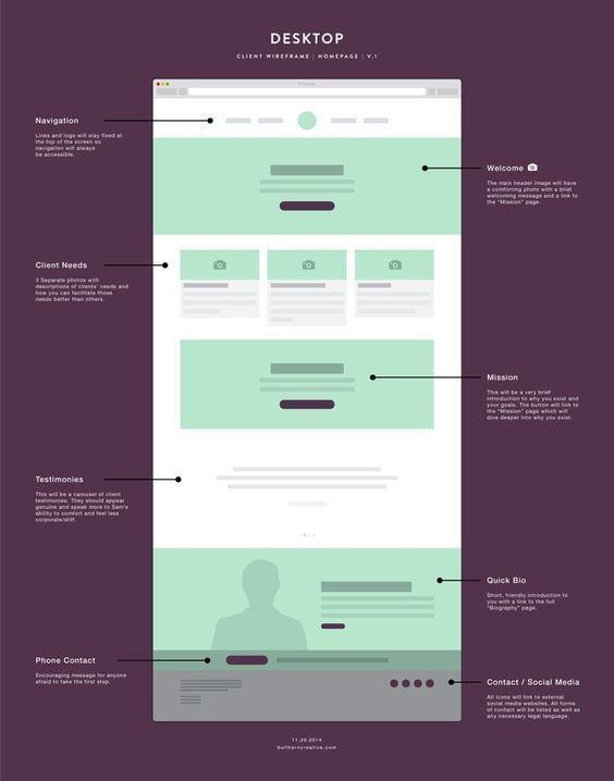 Website Design Development Services Top Web Design In Lancaster Pa In 2020 Website Design Layout Professional Website Design Wireframe Design