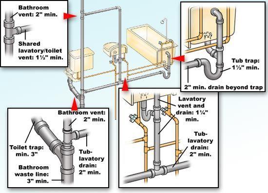 Bathtub Plumbing Installation Drain Plumbing Installation