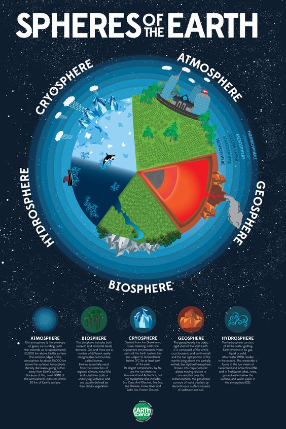 earth's spheres - Google Search