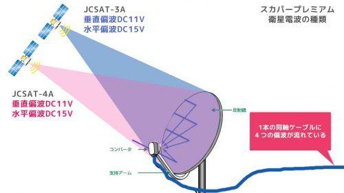 Satch Tv サットチャンネル サテラ2 おしゃれまとめの人気アイデア Pinterest Akitokimurareiwa サテラ 番組 録画