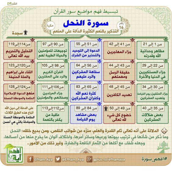 خرائط ذهنية لتبسيط فهم معاني سور القرآن الكريم 94cc573ef57f5dd109913f652b2ef8a0