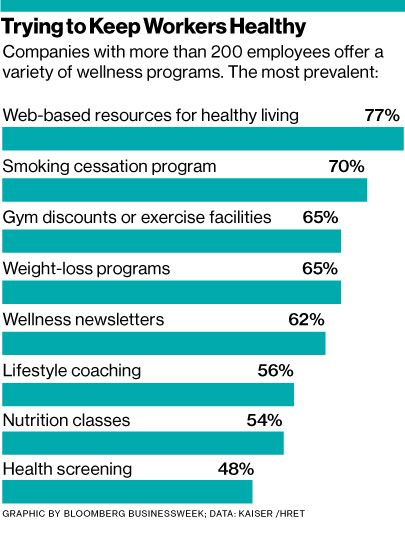 Will Workplace Wellness Screenings Under Obamacare Improve Health? | CVS Caremark (CVS) was widely criticized in March when word got out that its employees would have to submit to yearly health screenings or pay $50 more a month for insurance. The pharmacy chain isn't exceptional: The Kaiser Family Foundation reports nearly half of U.S. companies with more than 200 employees have wellness programs that measure workers' weight, blood pressure, blood sugar, and cholesterol.