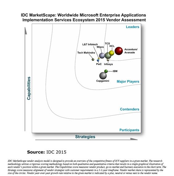 Accenture/Avanade as a Leader in New IDC MarketScape Report