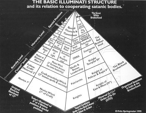 Illuminati-bloedlijnen-Piramide: