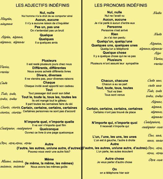 adjectifs et pronoms indéfinis: