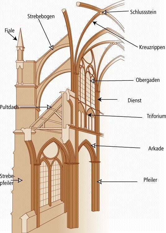 Gotik Architektur Merkmale