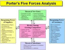 Porters Five Forces Word Templates