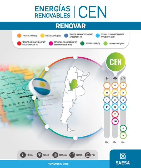 Resultados de Renovar 1, elaborado por SAESA. Más información sobre cómo adquirir energái renovable para su empresa en www.openseasonsaesa.com.