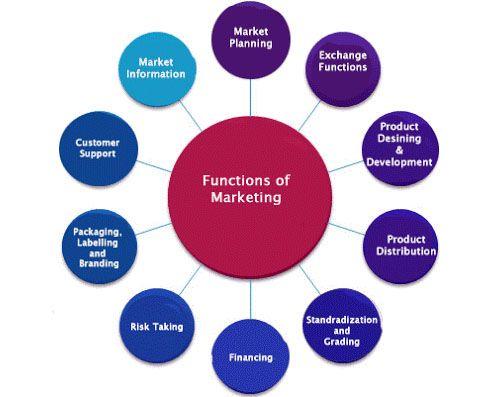 Functions Of Modern Marketing Marketing Marketing Information Function