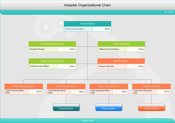 A Hospital Administrative Structure Can Help To Operate A Hospital