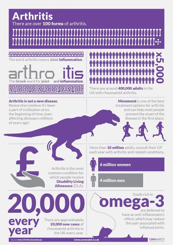 Arthritis Infographic Exercise - Body Weight Control - Anti ...