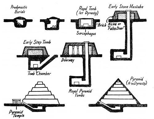 Resultado de imagen de ancient egyptian  mastaba tomb