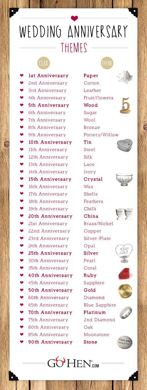 Wedding Anniversary list