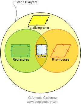 venn diagrams geometry and definitions on pinterest : venn diagram geometry - findchart.co