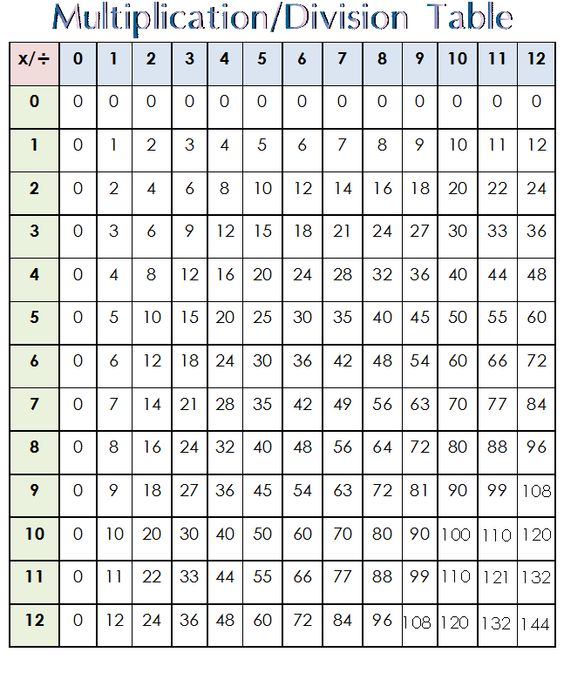 Multiplication tables quiz 0 12 multiplication facts 0 for Multiplication table 0 12