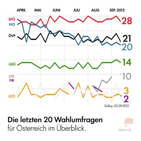 Die letzten 20 Wahlumfragen für Österreich von April bis September 2012 @neuwal