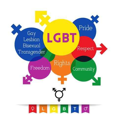describe sexual and gender identity the Other terms people might use to describe themselves include gender queer or gender other sexual orientation and gender identity to others.