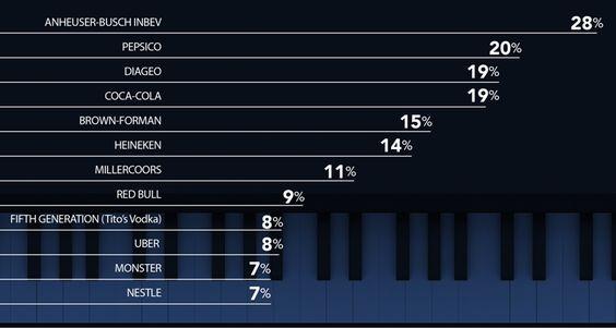tendencias patrocinio industria musical 2016 eeuu en https://promocionmusical.es/: