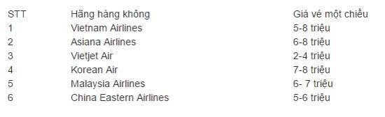 Một số hãng hàng không có chuyến bay đến Hàn Quốc hiện nay