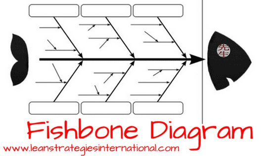 Free Fishbone Diagram Operations Manufacturing Inspection