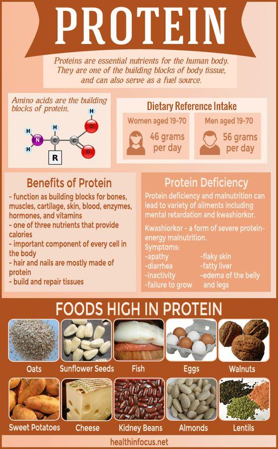 Protein deficiency symptoms