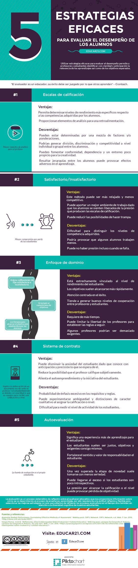 5 Métodos Eficaces para Evaluar Aprendizajes | #Infografía #Educación