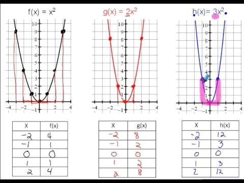 Standard Form Quadratic Graph Never Underestimate The Influence Of