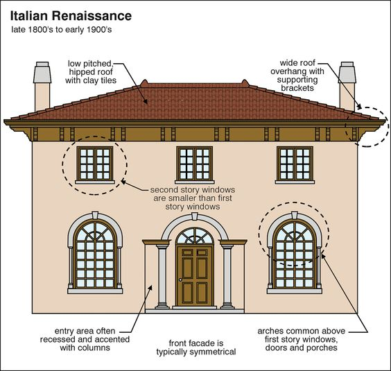 Pinterest the world s catalog of ideas for Basic architectural styles